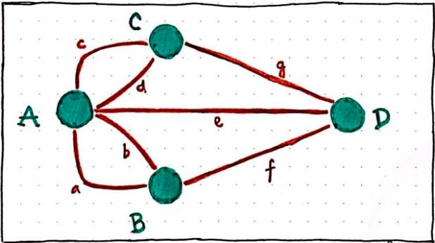 This is a diagram of the Konigsberg bridge problem