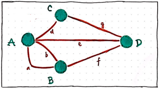 Same as the above graph of Konigsberg problem, except with one extra path